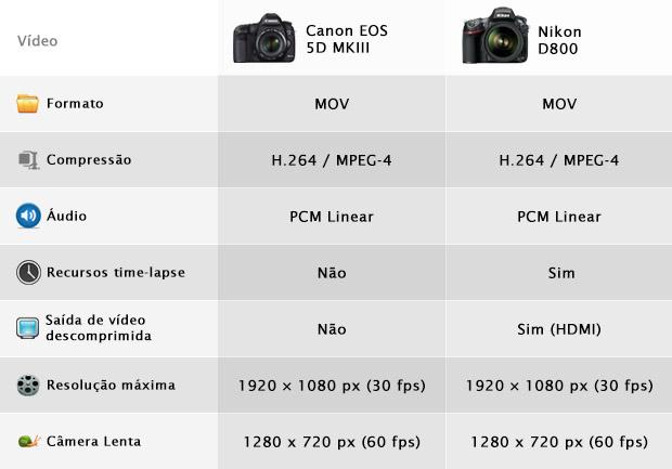 Comparativo dos recursos de vídeo (Foto: Reprodução/Adriano Hamaguchi)