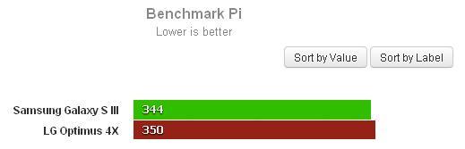 Benchmark Pi: Valores menores são melhores (Foto: Reprodução)