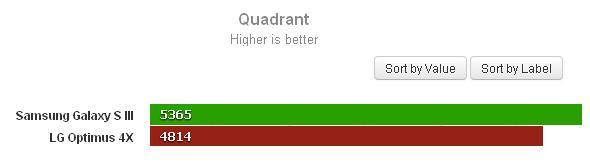 Quadrant: Valores maiores são melhores (Foto: Reprodução) (Foto: Quadrant: Valores maiores são melhores (Foto: Reprodução))
