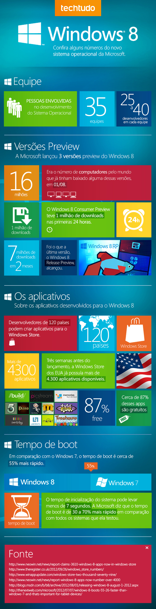 Dados do Windows 8 (Foto: TechTudo)