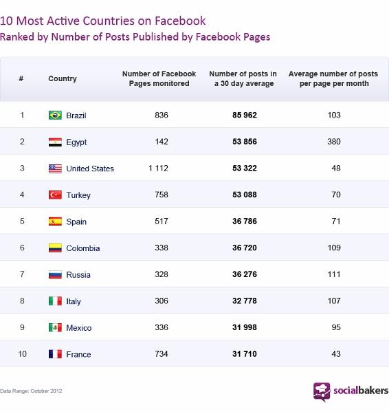 Pesquisa revela os 10 países mais ativos no Facebook e o Brasil leva o primeiro lugar (Foto: Reprodução / Social Bakers)