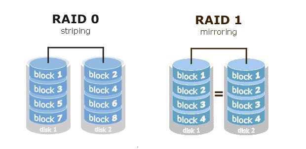 Representação de RAID 0 e 1 (Foto: Divulgação)