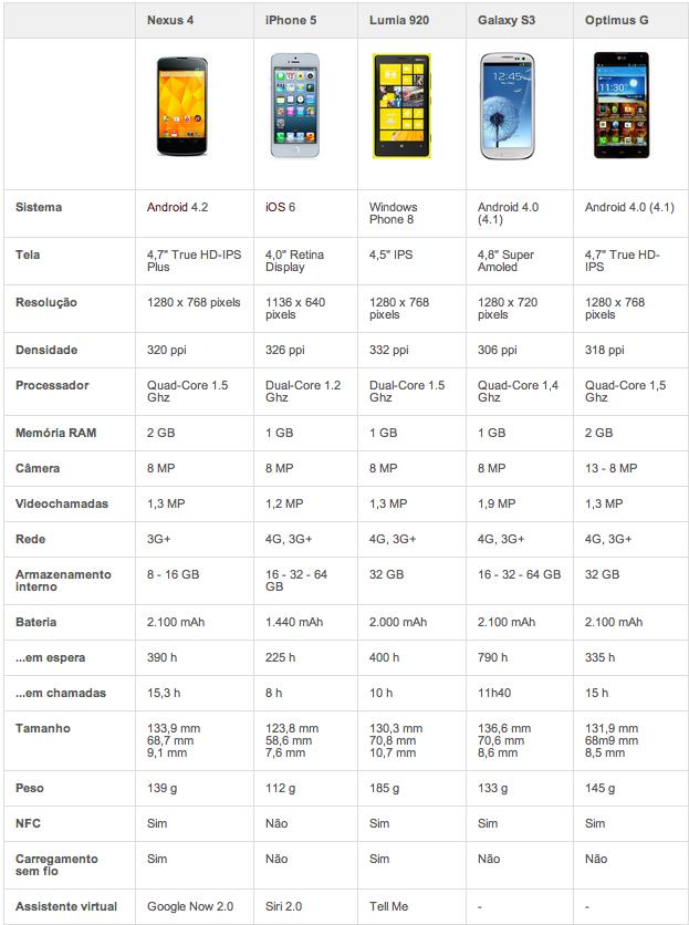 Tabela comparativa smartphones (Foto: Allan Melo/TechTudo)