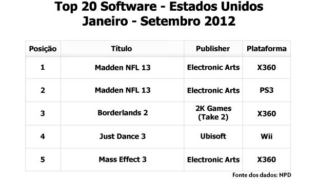 20 jogos mais vendidos em 2012 nos Estados Unidos (Foto: Reprodução/Rafael Monteiro)