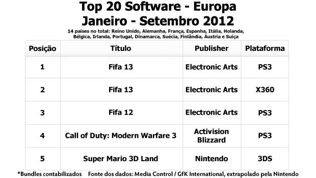 5 jogos mais vendidos em 2012 na Europa (Foto: Reprodução/Rafael Monteiro) (Foto: 5 jogos mais vendidos em 2012 na Europa (Foto: Reprodução/Rafael Monteiro))