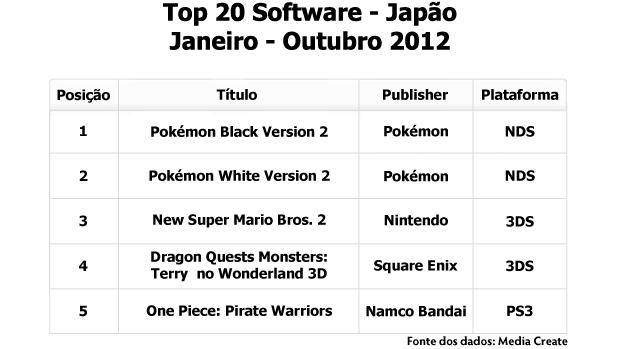 5 jogos mais vendidos em 2012 no Japão (Foto: Reprodução/Rafael Monteiro) (Foto: 5 jogos mais vendidos em 2012 no Japão (Foto: Reprodução/Rafael Monteiro))