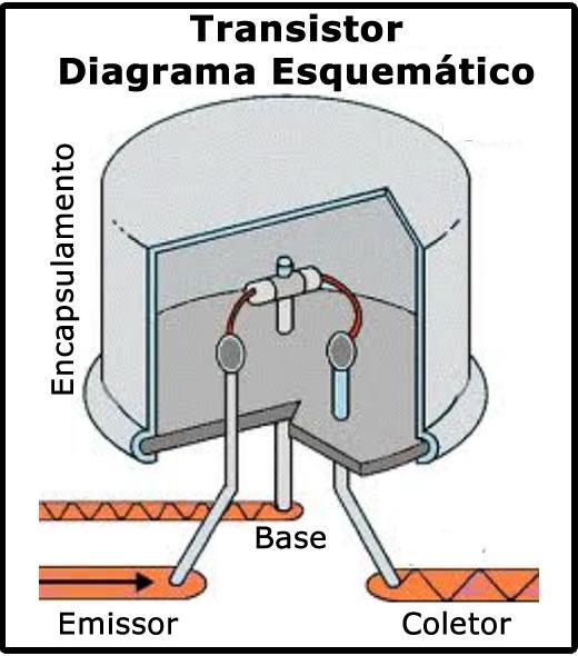 Figura 1: Diagrama esquemático de um transistor