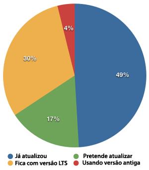 Gráfico (Foto reprodução do site)