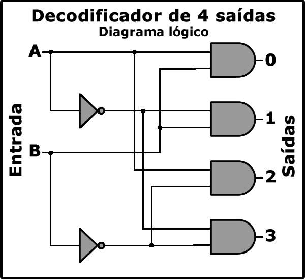 Figura 1: Decodificador de quatro saídas (diagrama)