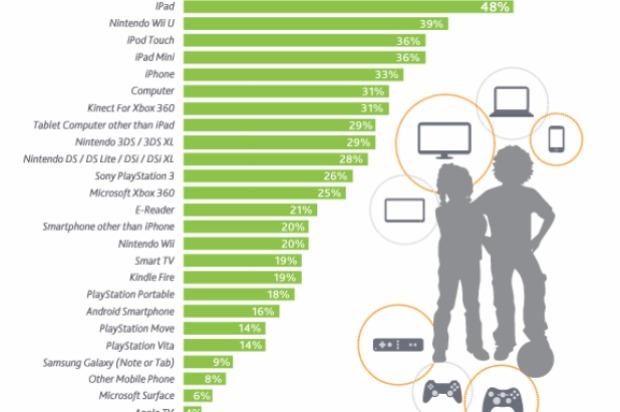 Gráfico mostra os desejos das crianças para o Natal (Foto: Reprodução/Nielsen) (Foto: Gráfico mostra os desejos das crianças para o Natal (Foto: Reprodução/Nielsen))
