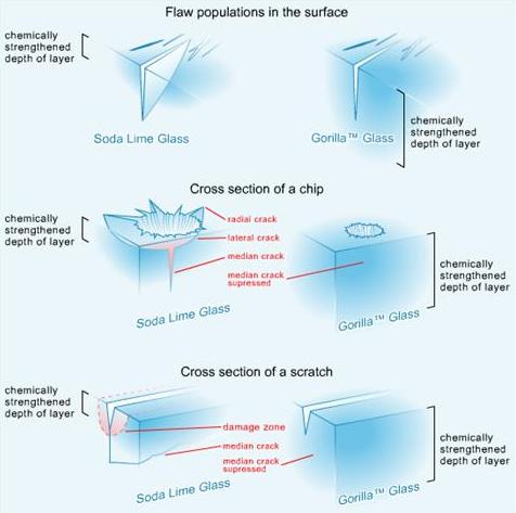 Comportamento comum em danos nos vidros de Soda e no Gorilla Glass (Foto: Divulgação)