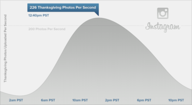 O pico de compartilhamento chegou a 226 imagens por segundo (Foto: Divulgação/Instagram)