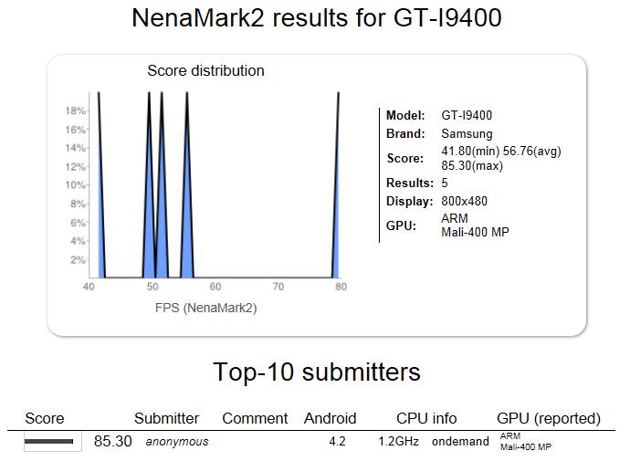 O NenaMark realiza testes de processamento gráfico de dispositivos móveis (Foto: Reprodução/NenaMark) (Foto: O NenaMark realiza testes de processamento gráfico de dispositivos móveis (Foto: Reprodução/NenaMark))