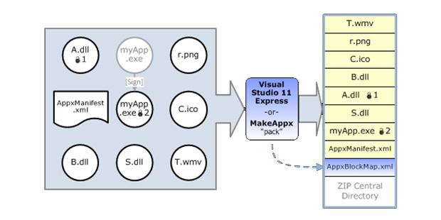 Esquema explica o processo de compactação de conteúdos para appx (Foto: Reprodução)