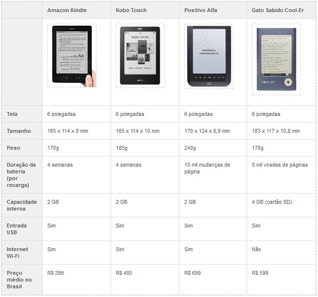 Tabela comparativa Kindle x rivais (Foto: TechTudo)