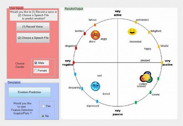 Interface do aplicativo que reconhece emoções (Foto: Reprodução/Gizmag)