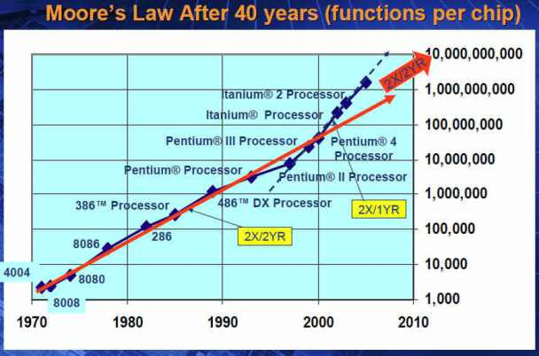 Figura 2: 40 anos da Lei de Moore