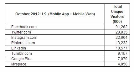 Google+ tem 7 milhões de visitantes únicos por mês em dispositivos móveis. (Foto: Reprodução / comScore)