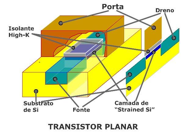 Figura 1: esquema tridimensional de um transistor planar