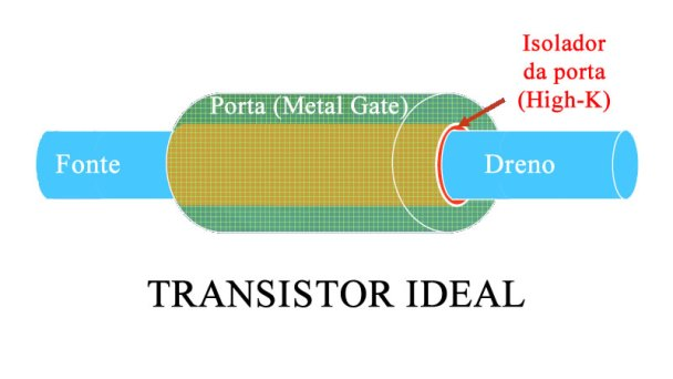 Figura 2: o transistor ideal
