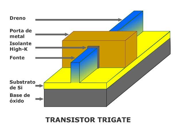 """Figura 3: Diagrama esquemático tridimensional do transistor """"trigate"""""""