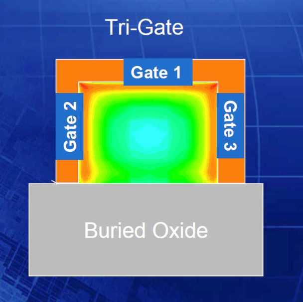 "Figura 4: Corte de um transistor ""trigate"""