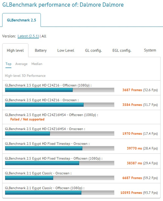 Benchmark do Tegra 4 reve resultados bem positivos (Foto: Reprodução/PhoneArena)