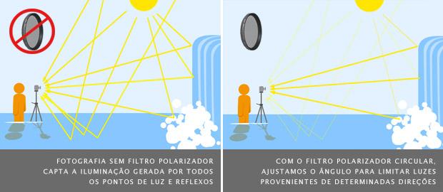 Esquema mostra a captação dos raios de luz provindo de todas as direções, à esquerda, e os raios filtrados à direita (Foto: Adriano Hamaguchi)