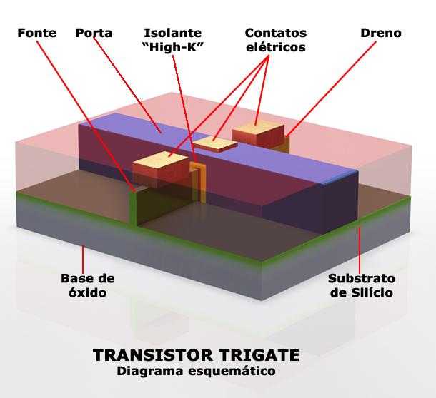 Figura 1: Diagrama esquemático do transistor trigate