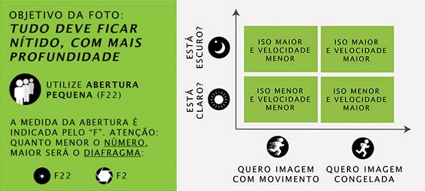 Esquema para fotografias com maior profundidade de campo, utilizando aberturas menores (Foto: Adriano Hamaguchi)