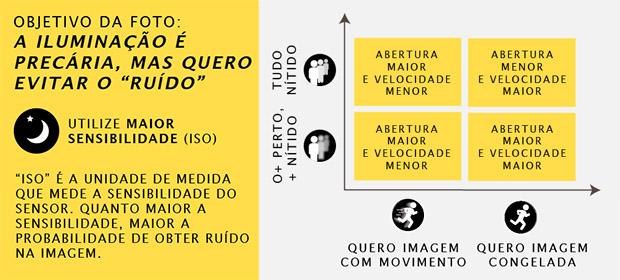 Esquema para fotografar em condições precárias de iluminação utilizando alta sensibilidade (Foto: Adriano Hamaguchi)