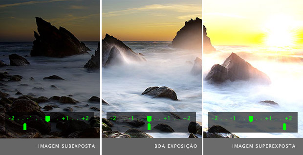 Comparativo entre imagens subexposta à esquerda, com boa exposição no meio, e superexposta à direita (Foto: Reprodução/Exposure Guide)