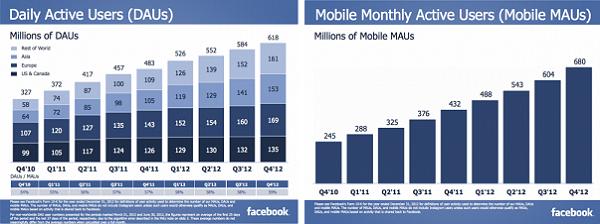 Número de usuários do Facebook não para de aumentar (Foto: Reprodução/Inside Facebook)