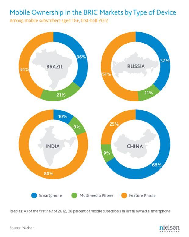 Pesquisa da Nielsen mostra que maioria dos brasileiros usa web no celular (Reprodução Nielsen)