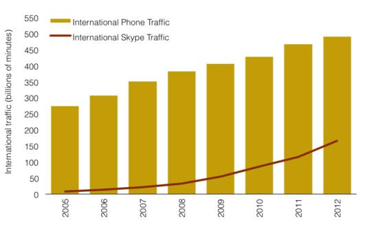 Gráfico mostra o crescimento do Skype (Foto: Reprodução CNET)