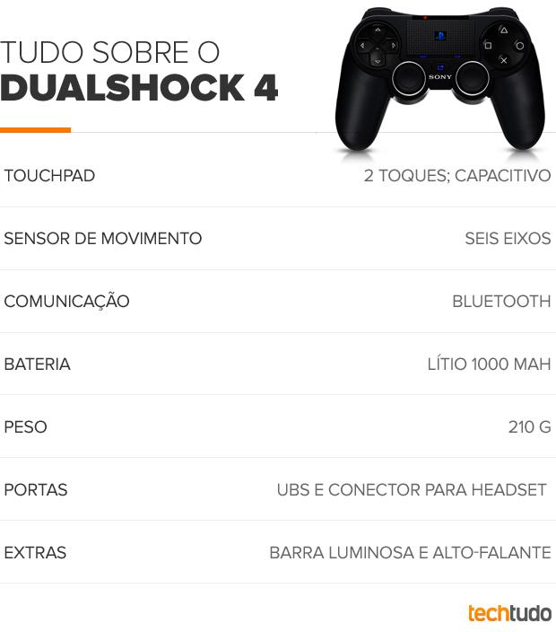 Especificações do DualShock 4 (Foto: TechTudo)