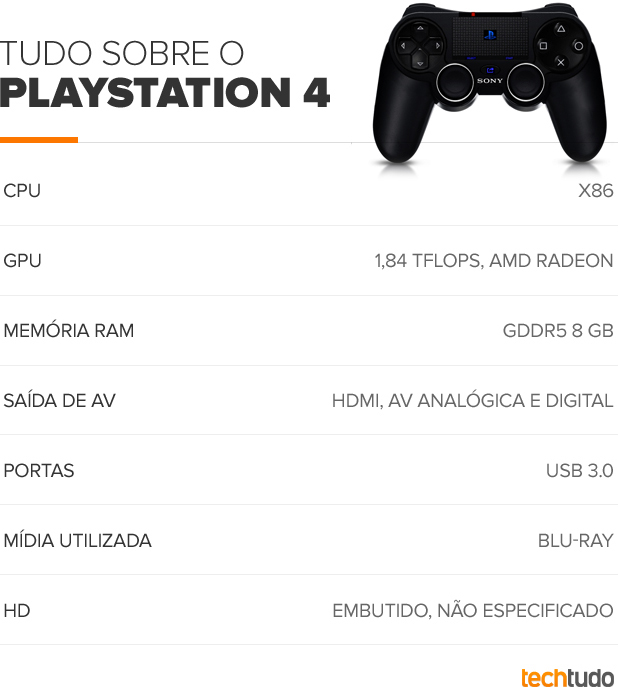 Especificações do PlayStation 4 (Foto: TechTudo)