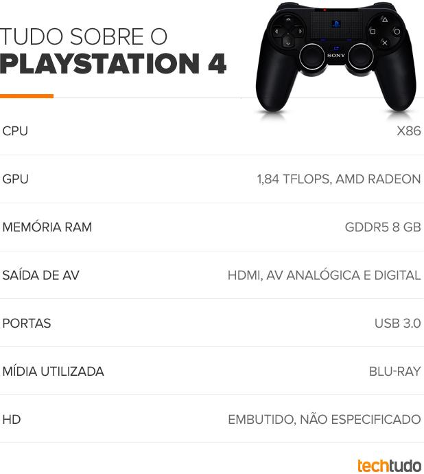 Especificações do PlayStation 4 (Foto: TechTudo)