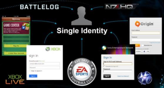 A Single Identity, da EA, promete unificar as redes de jogos (Foto: Divulgação)