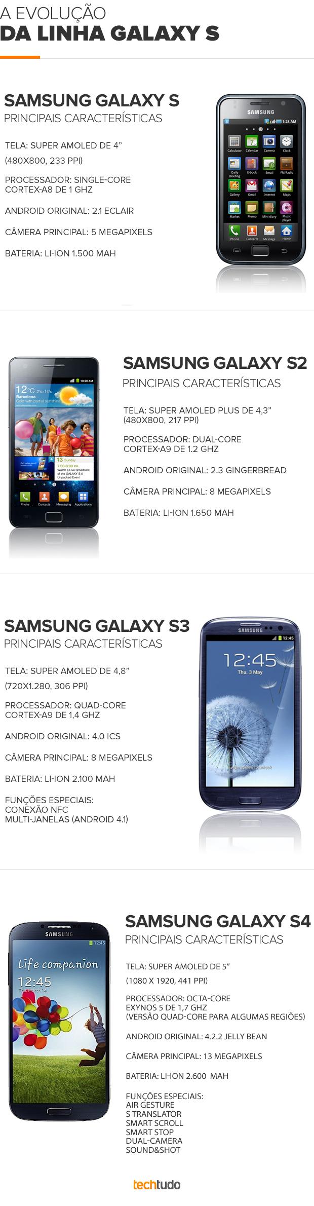 Evolução da linha Galaxy S da Samsung (Foto: TechTudo)