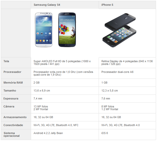 Comparativo entre Galaxy S4 e iPhone 5 (Foto: TechTudo)