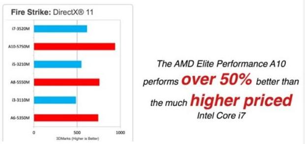 """AMD divulgou resultados da comparação com o Core i7 com uma provocação: """"mais de 50% em ganho de desempenho em cima de um Core i7 supervalorizado"""" (Foto: Reprodução)"""