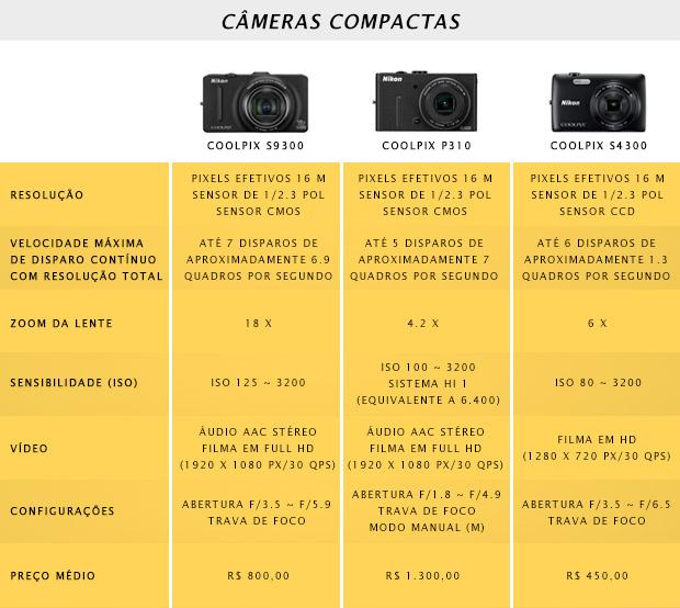 Quadro comparativo de 3 modelos de câmeras compactas (Foto: Reprodução)