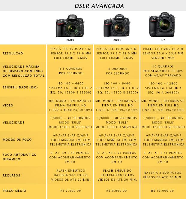 Quadro comparativo de três modelos de câmeras DSLR avançadas (Foto: Reprodução)