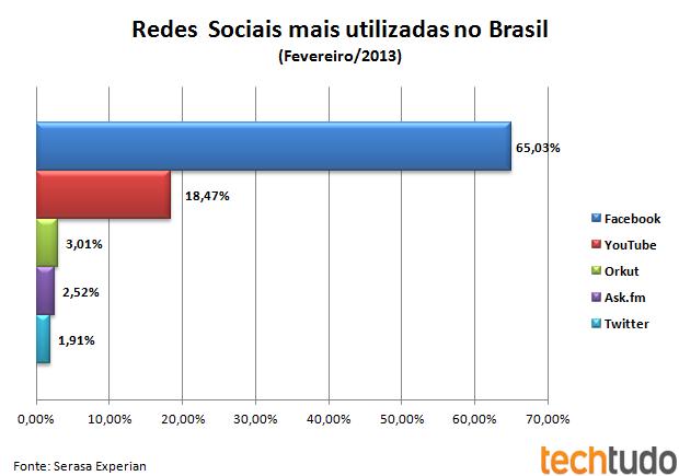 Com 65% de participação, o Facebook lidera entre as redes sociais mais acessadas no Brasil (Foto: Ricardo Fraga/TechTudo) (Foto: Com 65% de participação, o Facebook lidera entre as redes sociais mais acessadas no Brasil (Foto: Ricardo Fraga/TechTudo))