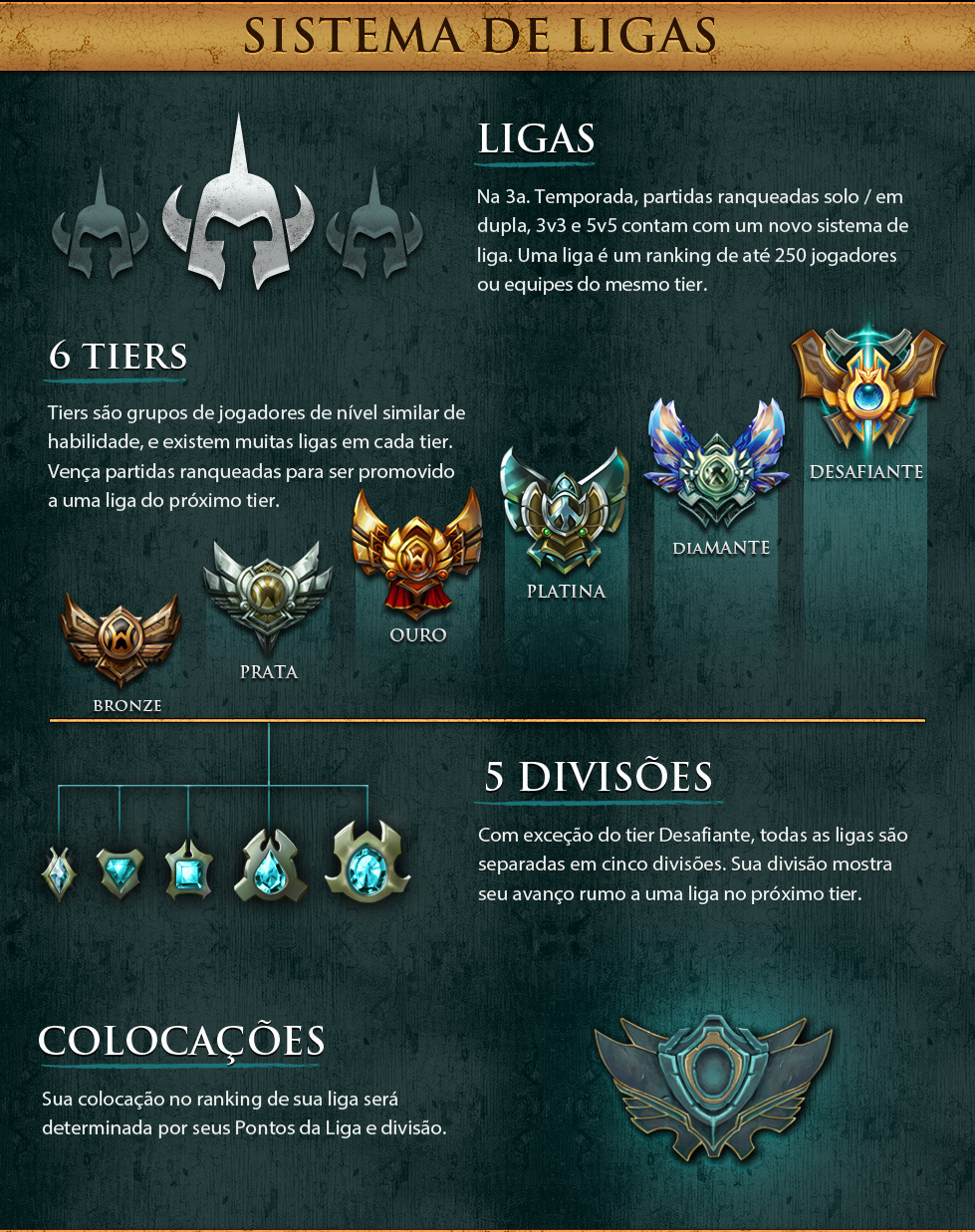 Sistema de Ligas de League of Legends (Foto: Divulgação)