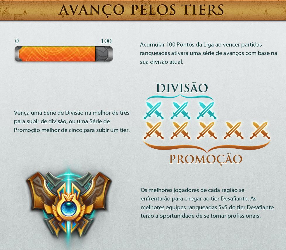 Avance pelos tiers em League of Legends (Foto: Divulgação)