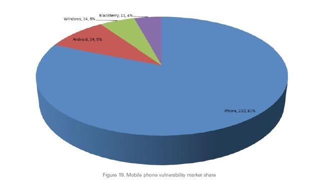 Estudos apontam que iPhone tem mais vulnerabilidade que Android, Windows Phone e BlackBerry juntos. (Foto: Reprodução / SourceFire)