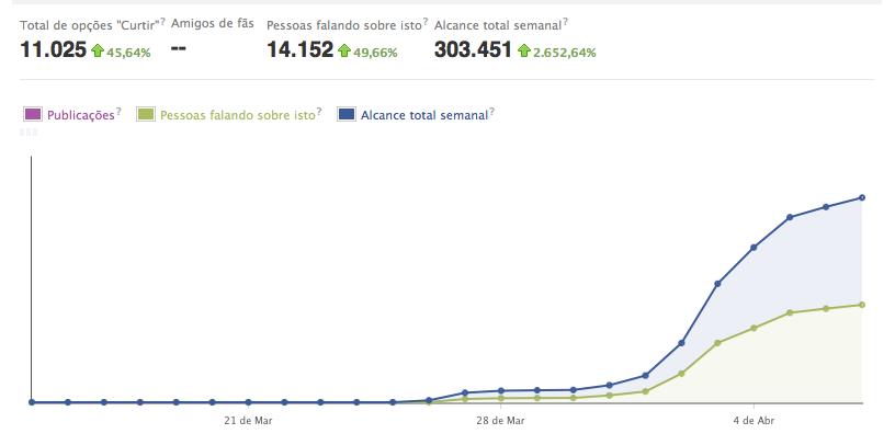 Números de acesso do Spotted Puc nos dias 3 e 4 de abril (Foto: Reprodução/Facebook)