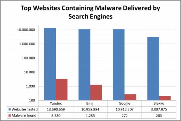 Estudo mostra número de malwares por buscadores (Foto: Reprodução/AV-TEST)